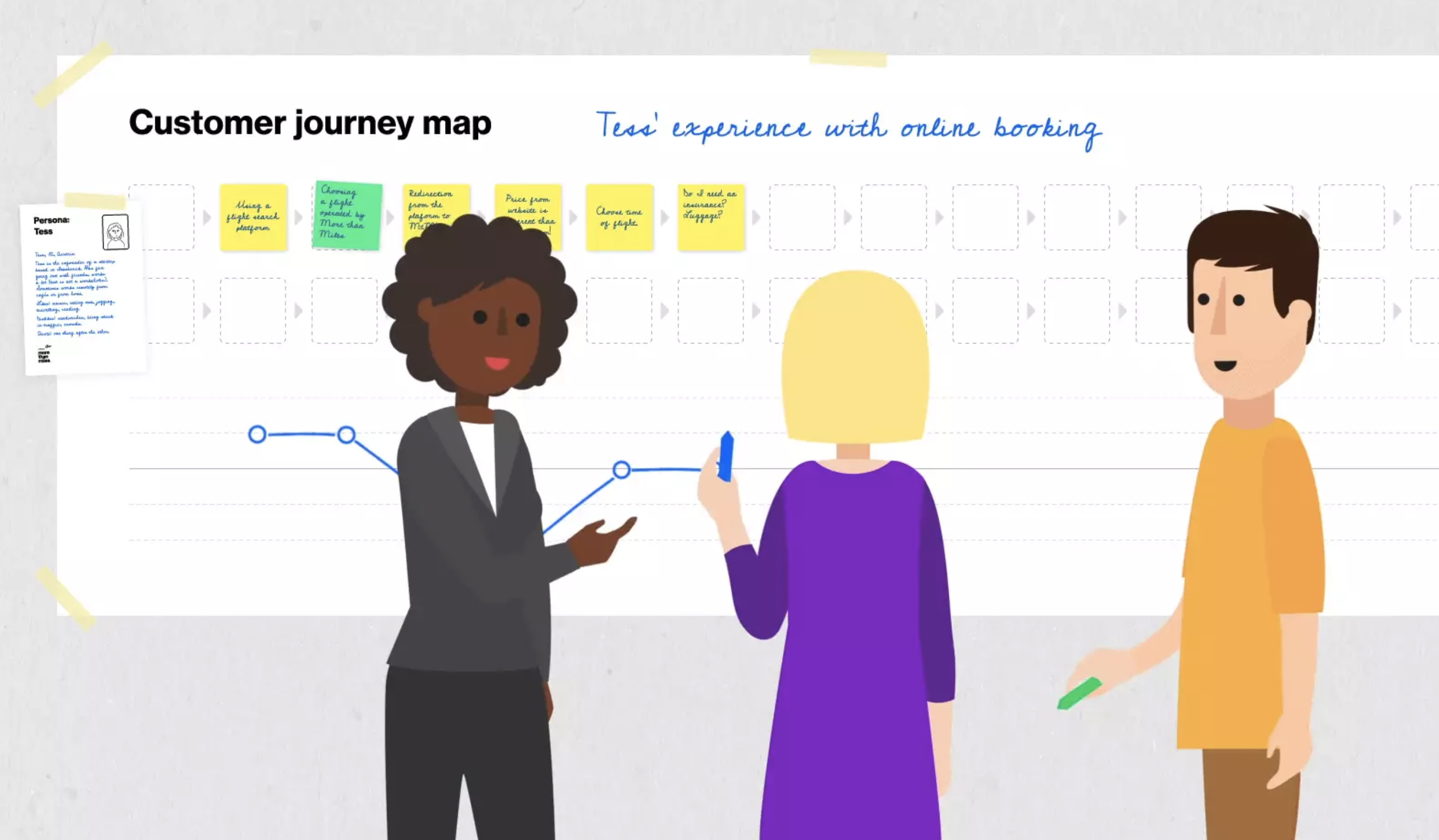Journey Mapping – Why it is essential for Customer Experience